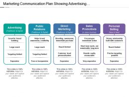 Marketing Communication Plan Showing Advertising Direct Marketing Personal Selling