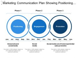 Marketing Communication Plan Showing Positioning Engagement Promotion