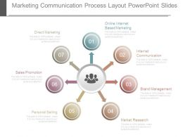 Marketing Communication Process Layout Powerpoint Slides