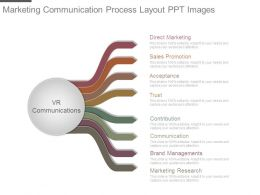 Marketing Communication Process Layout Ppt Images
