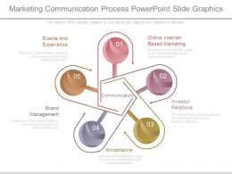 Marketing Communication Process Powerpoint Slide Graphics