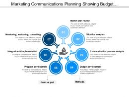 marketing_communications_planning_showing_budget_development_situation_analysis_Slide01