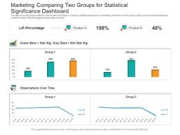 Marketing Comparing Two Groups For Statistical Significance Dashboard Powerpoint Template