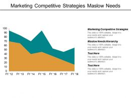 Marketing Competitive Strategies Maslow Needs Hierarchy 360 Feedback Cpb