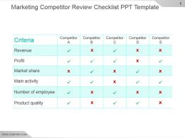 Marketing Competitor Review Checklist Ppt Template