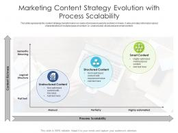 Marketing Content Strategy Evolution With Process Scalability