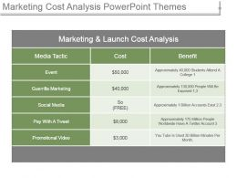 Marketing Cost Analysis Powerpoint Themes
