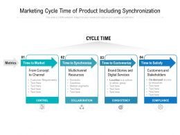 Marketing Cycle Time Of Product Including Synchronization