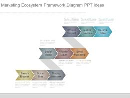 Marketing Ecosystem Framework Diagram Ppt Ideas