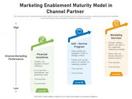 Marketing Enablement Maturity Model In Channel Partner