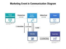 Marketing Event In Communication Diagram