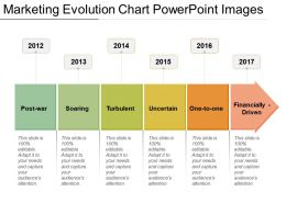 Marketing Evolution Chart Powerpoint Images