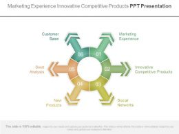 Marketing Experience Innovative Competitive Products Ppt Presentation