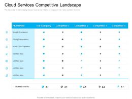Marketing For Cloud Cloud Services Competitive Landscape Framework Ppt Visual Aids