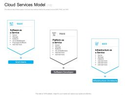 Marketing For Cloud Computing Cloud Services Model Packaged Software Ppt Outline