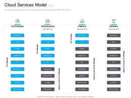 Marketing For Cloud Computing Cloud Services Model Platform Ppt Layouts