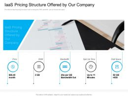 Marketing For Cloud Computing IAAS Pricing Structure Offered By Our Company Ppt Styles