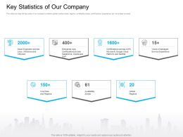Marketing For Cloud Computing Key Statistics Of Our Company Service Experience Ppt Icon
