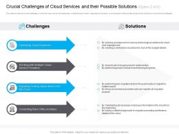 Marketing For Cloud Crucial Challenges Of Solutions Training Programs Ppt Topics