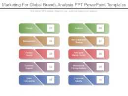 Marketing For Global Brands Analysis Ppt Powerpoint Templates