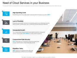 Marketing For Need Of Cloud Services In Your Business Unexpected Growth Ppt Guidelines