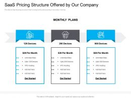 Marketing For Saas Pricing Structure Offered Company Monthly Plans Ppt Inspiration