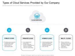 Marketing For Types Of Cloud Services Provided By Our Company Ppt Powerpoint Information