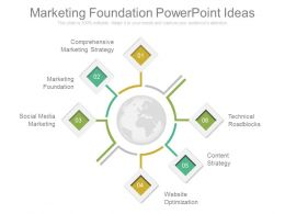 Marketing Foundation Powerpoint Ideas