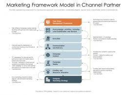 Marketing Framework Model In Channel Partner