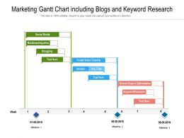 Marketing Gantt Chart Including Blogs And Keyword Research
