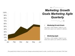 Marketing Growth Goals Marketing Agile Quarterly Marketing Goals Cpb