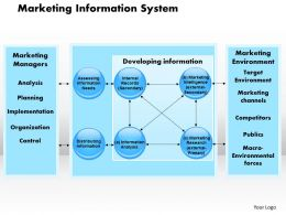 Marketing Information System Powerpoint Presentation Slide Template