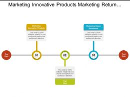 Marketing Innovative Products Marketing Return Investment Compliance Marketing Cpb