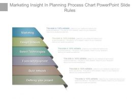 Marketing Insight In Planning Process Chart Powerpoint Slide Rules