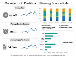 Marketing Kpi Dashboard Showing Bounce Rate Average Session Duration