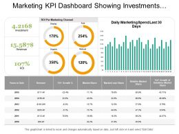 Marketing Kpi Dashboard Showing Investments Revenue Metrics Details