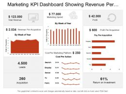 Marketing Kpi Dashboard Showing Revenue Per Acquisition Leads Speed Profit