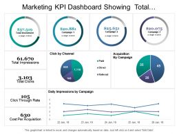 Marketing Kpi Dashboard Showing Total Investment Impressions Click Cost Per Acquisition