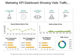 Marketing Kpi Dashboard Showing Visits Traffic Sources And Bounce Rate