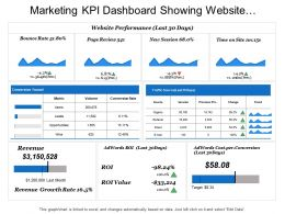 Marketing Kpi Dashboard Showing Website Performance Conversion Funnel And Revenue