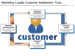 Marketing Loyalty Customer Satisfaction Trust Relational Marketing
