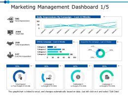 Marketing Management Dashboard 1 5 Ppt Powerpoint Presentation Gallery Background Image