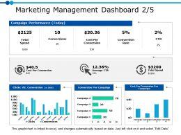 Marketing Management Dashboard 2 5 Ppt Powerpoint Presentation Gallery Clipart