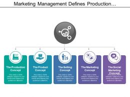Marketing Management Defines Production And Selling Concept
