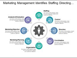 Marketing Management Identifies Staffing Directing Organising And Objectives