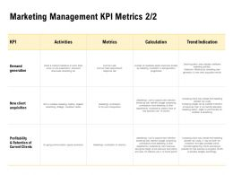 Marketing Management Kpi Metrics Calculation Ppt Powerpoint Presentation Summary Graphics Tutorials