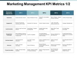 Marketing Management Kpi Metrics Marketing Ppt Powerpoint Presentation Icon Slides
