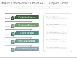 Marketing Management Philosophies Ppt Diagram Sample