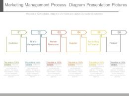 Marketing Management Process Diagram Presentation Pictures