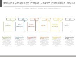 Marketing Management Process Diagram Presentation Pictures